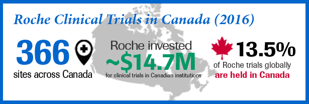 Roche clinical trials in Canada