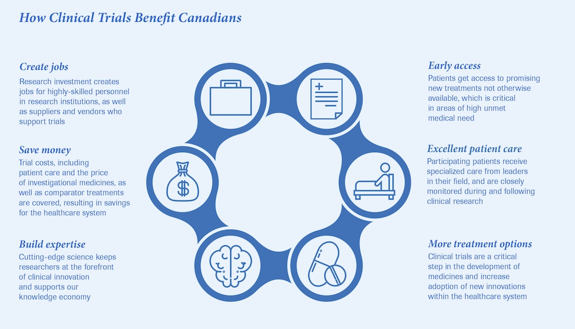 How clinical trials benefit Canadians infographic - create jobs, save money, build expertise, early access to treatments, excellent patient care, more treatment options