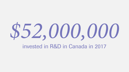 $52 million invested in R&D in Canada in 2017