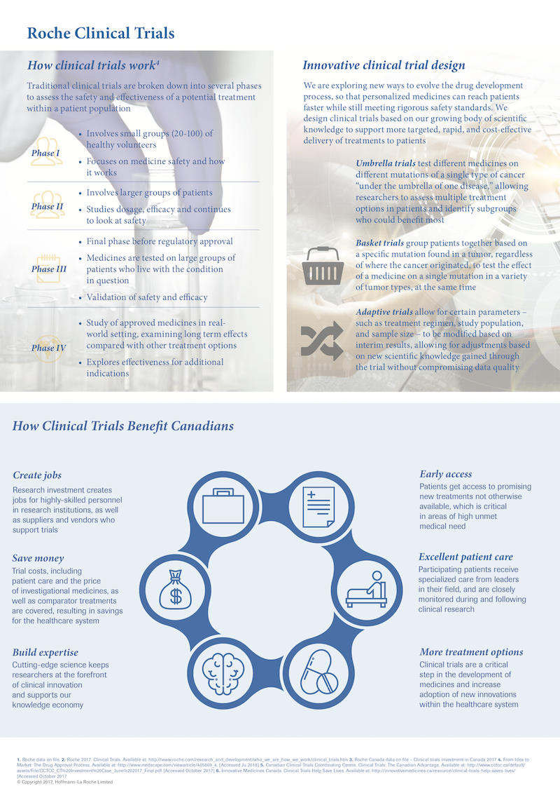 Clinical Trials Infographic 2